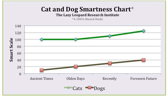 Cat and Dog Smartness Chart