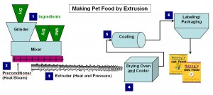Pet Food Extrusion Flow Chart