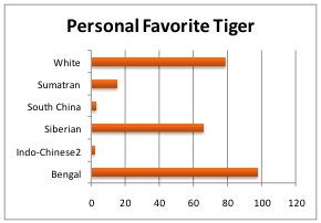 Tigers Need You!