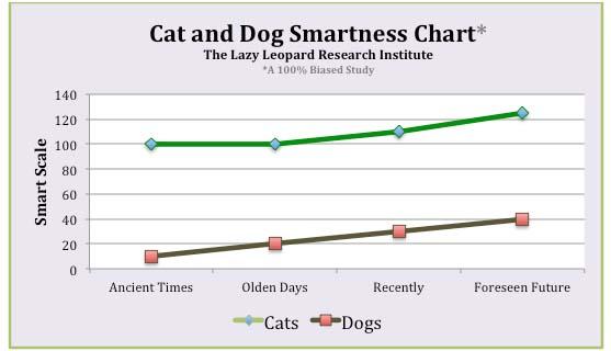 Cat and Dog Smartness Chart