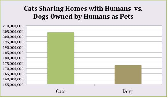 Cats and Dogs owned by Humans